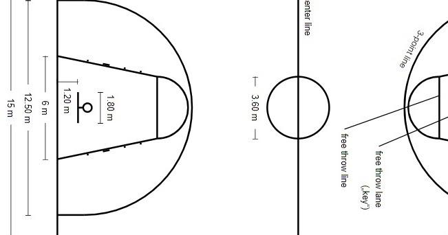 7 Sarana Dan Prasarana Bola Basket Disertai Gambar