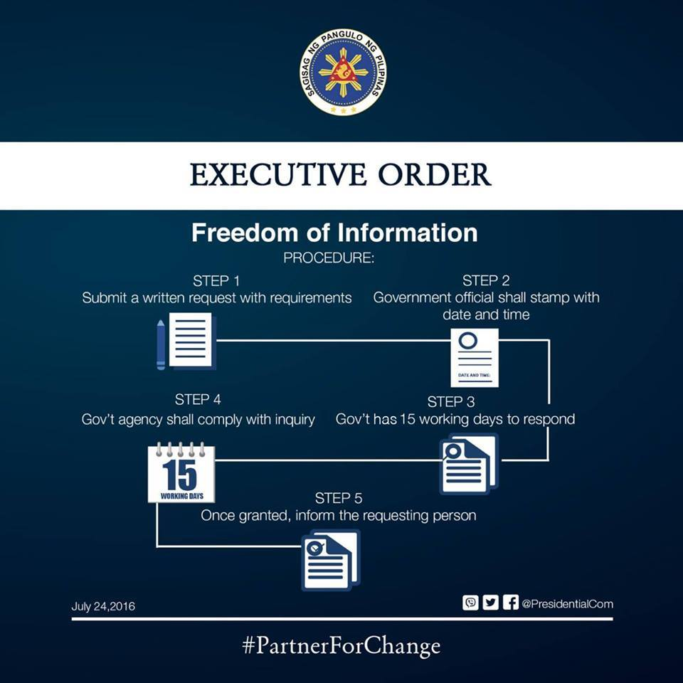 FOI EO explained