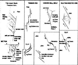 Gambar 1. Sistem bukaan urat (Corbett dan Leach, 1996)