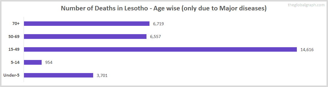 Number of Deaths in Lesotho - Age wise (only due to Major diseases)