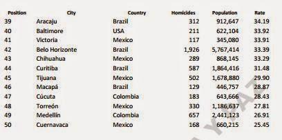 7dee7ebc5e6d13 http   www.seguridadjusticiaypaz.org.mx biblioteca prensa summary 5-prensa 199- the-50-most-violent-cities-in-the-world-2014