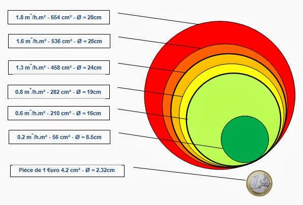 B Ti Concept Cologique Vmc Double Flux Ou Simple Flux
