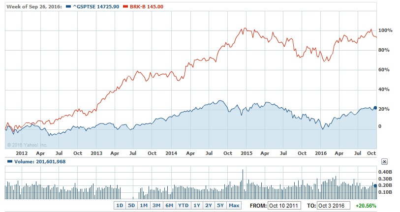 The Difference Is Even Ger If We Look At A 10 Years Chart As You Can See Brk Beats Market Easily