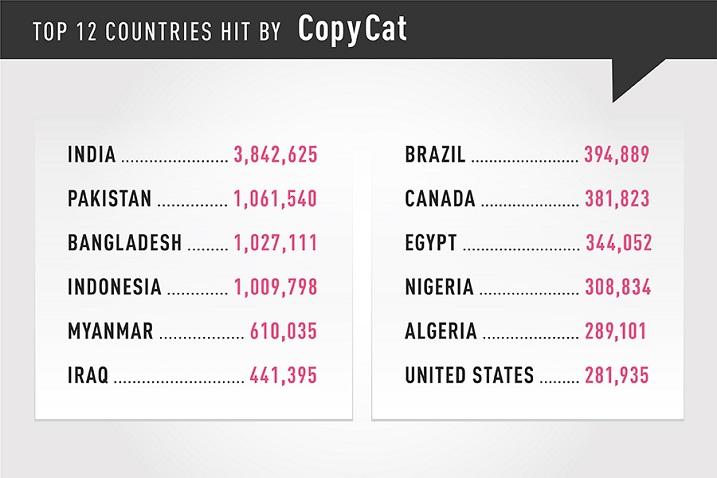 copycat-Infografico-top-12-paises-infectados