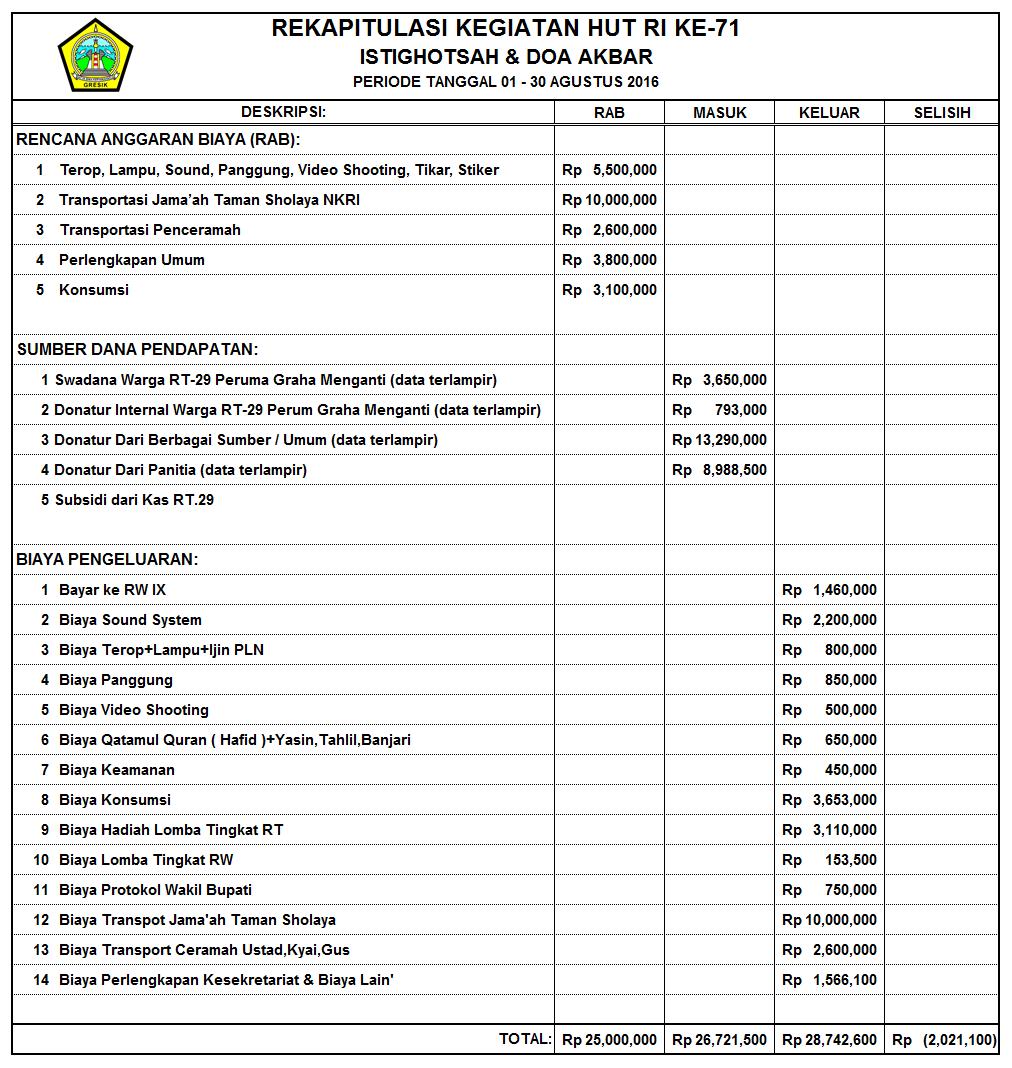 Contoh Laporan Pertanggungjawaban Keuangan Organisasi Seputar Laporan