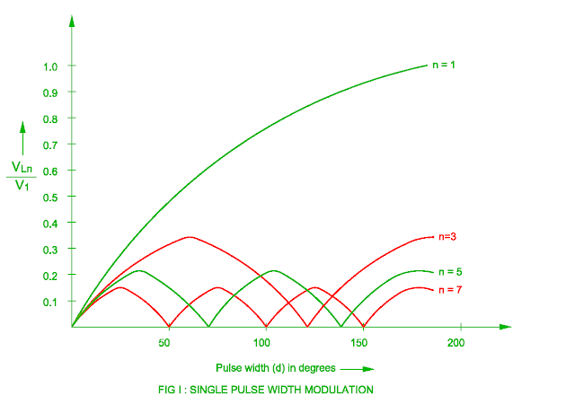 harmonic-analysis-of-single-pulse-width-modulation.png