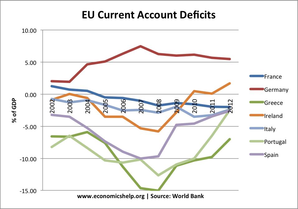 Global Imbalances Essay