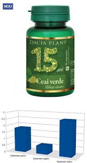 Pareri Ceai verde comprimate Dacia Plant slabire