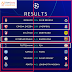 Uefa Champions League 2018-19 football: Groups, scores, results, tables, standings for matchday 4