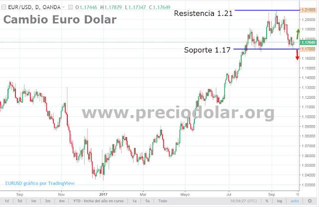 Precio Euro Dólar Hoy