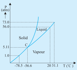 P-T phase diagram for CO2
