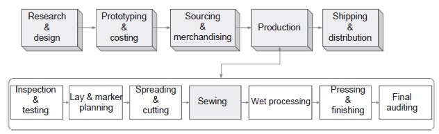 Outline of an apparel production cycle