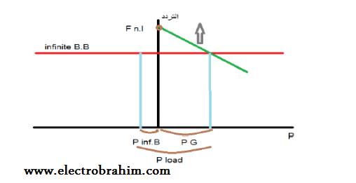 توزيع القدرة الفعالة بين المولد والشبكة العامة