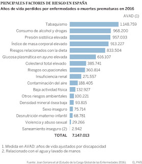 Fuente: Joan Soriano et al. Estudio de Carga de Enfermedades (2016). El País