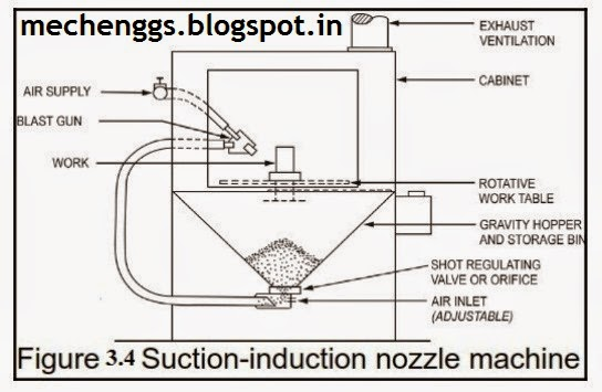 Suction Induction type Shot peening  machine