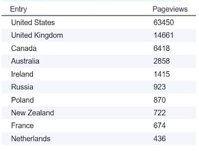Table showing page views on my blog by country so far