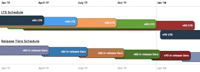 cPanel's tiered update system; New plans for the LTS tier