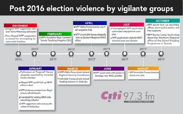18 incidents of vigilante violence recorded since NPP's victory