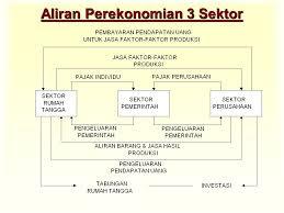 Makro Ekonomi Tiga Sektor