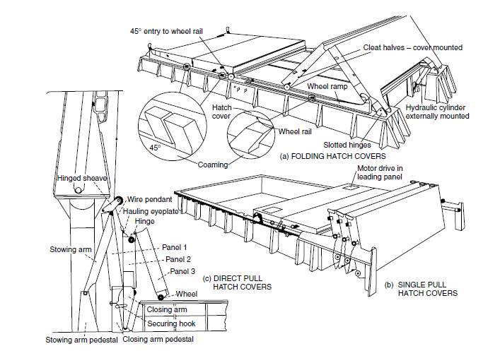 Learn Ship Design: Bulk Carriers (A Detailed Synopsis)