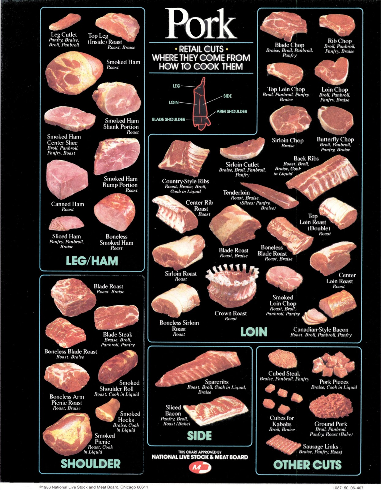 Foodsbasket Meet Cutting Chart