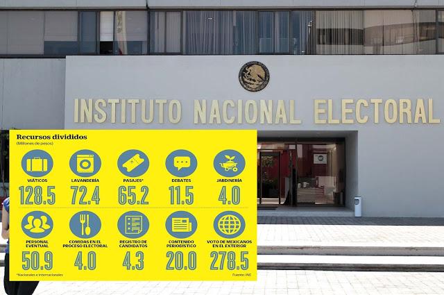 INE pide bono por 800 mdp para 2018 Incluye jardinería y los viáticos en presupuesto.
