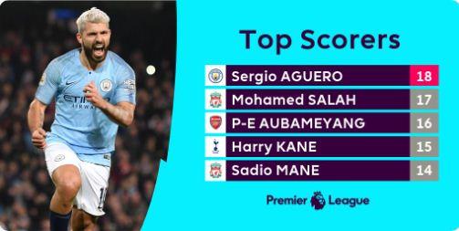 Top Skor Liga Inggris Pekan 29