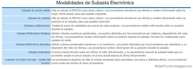 E-AUCTIONS: Cuándo y cómo desarrollar una SUBASTA ELECTRÓNICA
