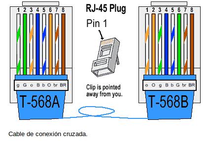Redes Cable Directo Y Cable Cruzado