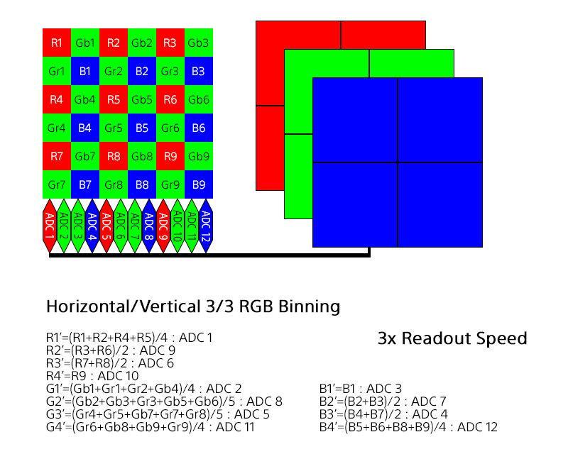 Считывание сенсора с помощью объединения сигнала