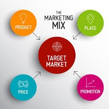 Mengapa seni administrasi pemasaran sasaran merupakan aspek penting dari pemasaran Strategi Target Pemasaran