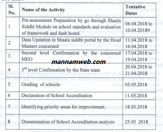 Guidelines  cum  plan  of action  for- Shaala Siddhi- School  Accreditation Programme