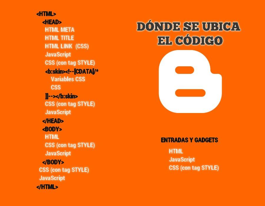 Ubicación de los distintos tipos de código en Blogger