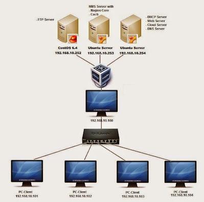 Cara Menghubungkan PC-Client ke Virtualbox