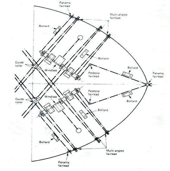Istilah Peralatan Dan Bagian Bagian Deck Kapal