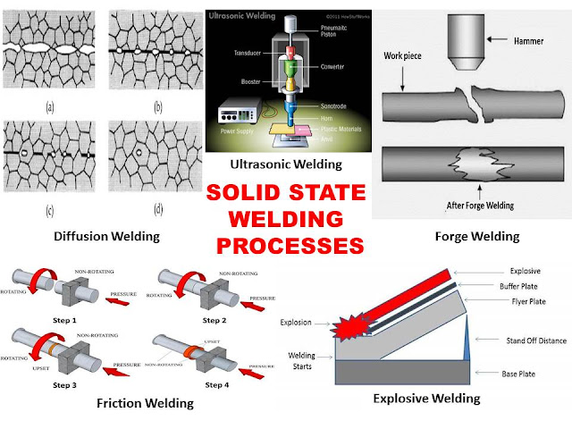 Solid State Welding Process: Principle, Types, Application, Advantages and Disadvantages