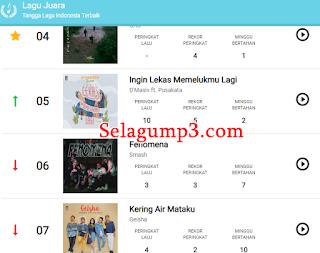 Download Lagu Pop Yang Lagi Ngehits di Tangga Lagu 2018 Update Terbaru