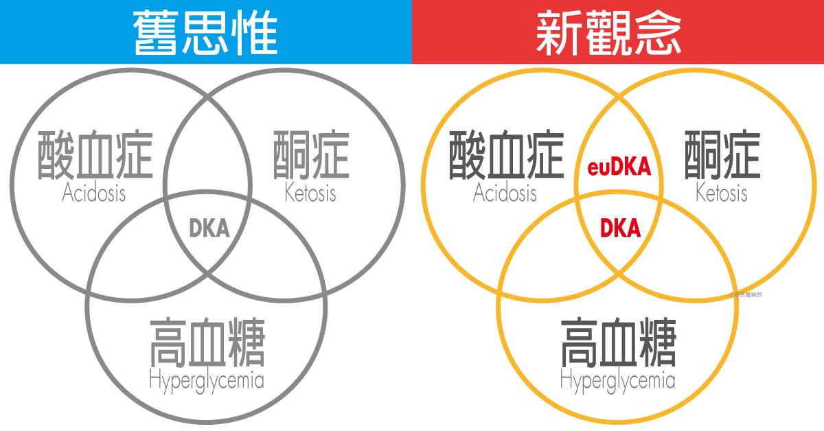 Euglycemic diabetic ketoacidosis ,euDKA與DKA的不同點