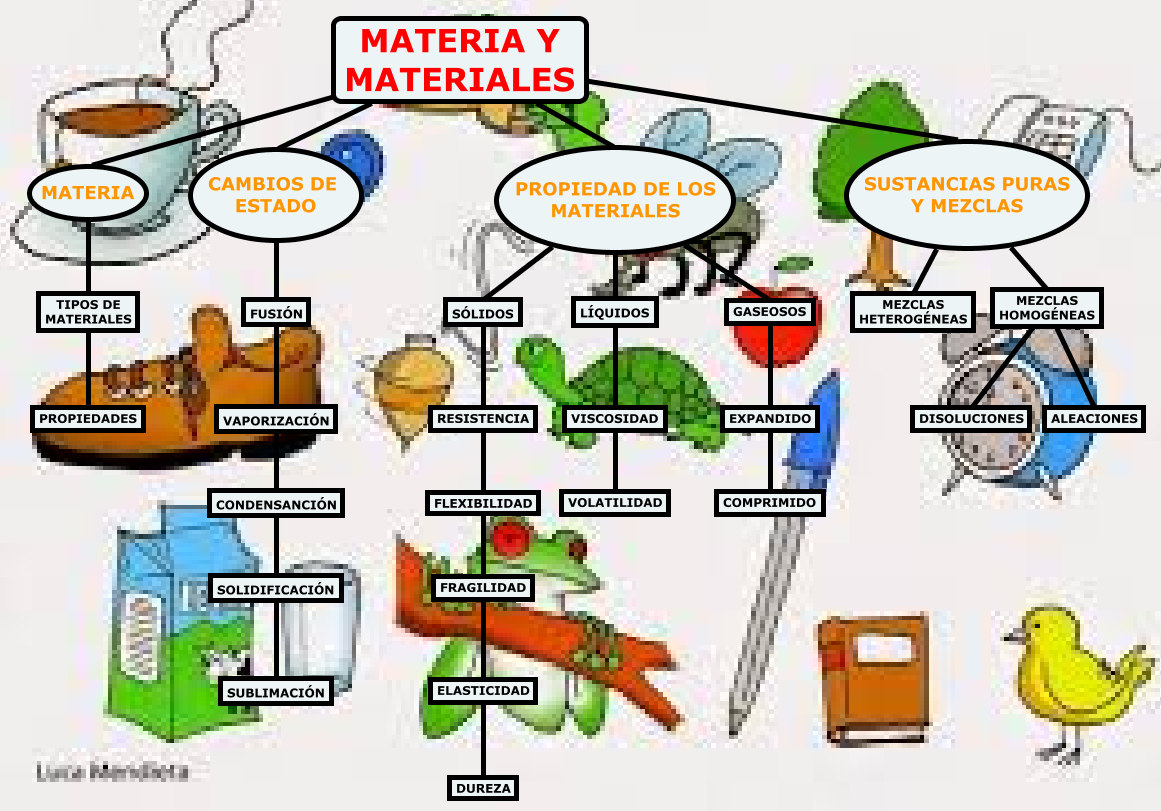 La Libreta De Antonio: LA MATERIA Y LOS MATERIALES Mapa