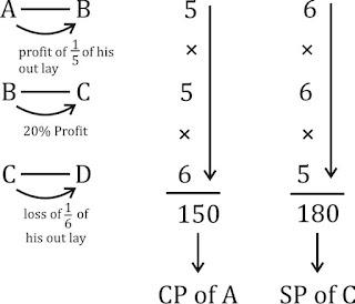 RRB NTPC Mathematics Quiz : 3rd September_60.1