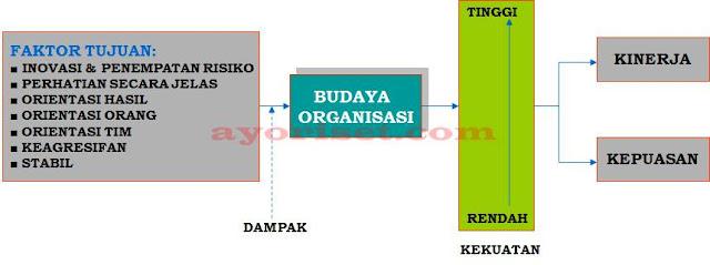 Dampak budaya organisasi terhadap Kepuasan dan kinerja