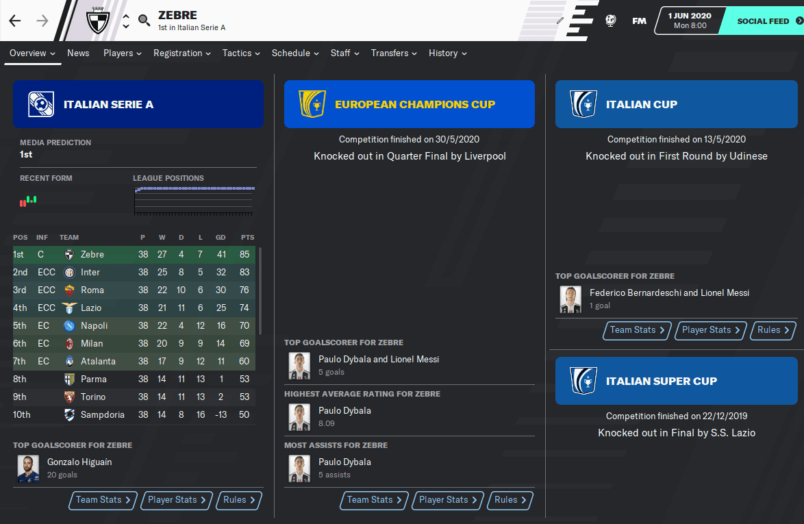 Lionel Messi Football Manager 2020