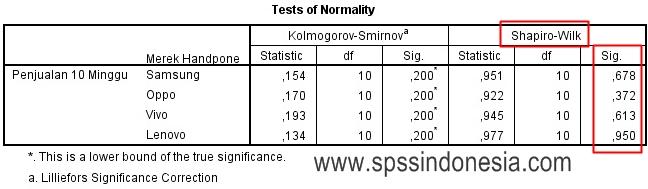 Cara Uji Normalitas untuk One Way Anova dengan SPSS
