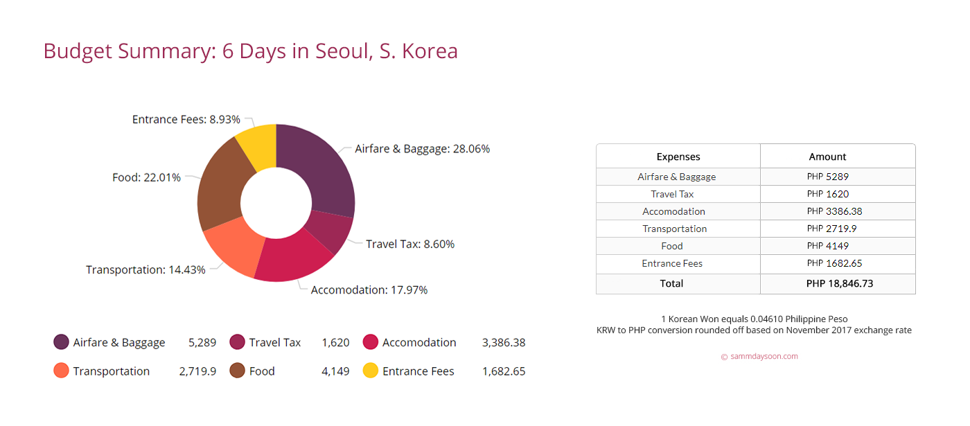 seoul_south_korea_budget_summary
