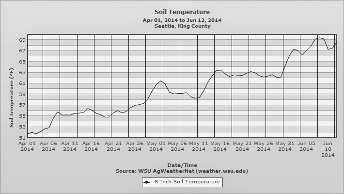 Cliff Mass Weather and Climate Blog: June 2014