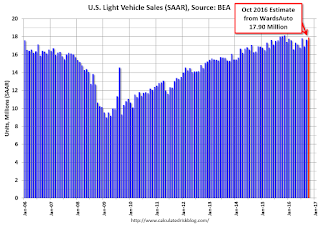 U.S. Light Vehicle Sales increase to 17.9 million annual rate in October