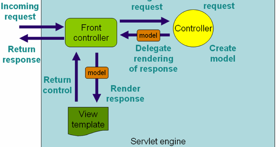 30+ Spring MVC Framework Interview Questions Answers for Java/JEE
