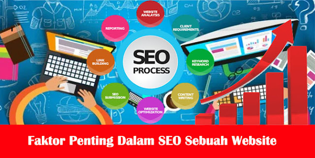 Faktor Penting Dalam Search engine optimization (SEO) Friendly
