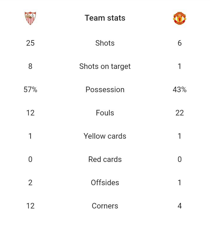 sevilla-vs-man-utd-ucl-2018-team-stats