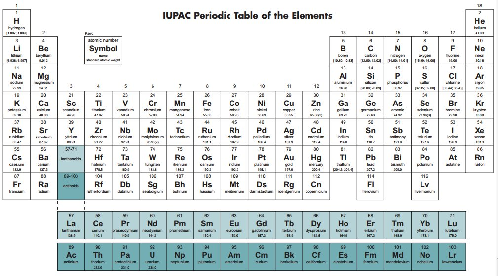 Tabla periodica con valencias de los elementos pdf images tabla periodica actual pdf images periodic table and sample with tabla periodica con valencias de los urtaz